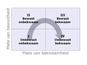 model_onbewust_bekwaam